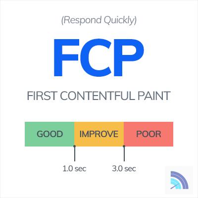 First Contentful Paint Range