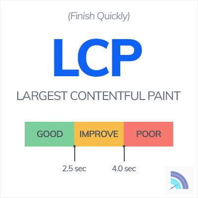 Largest Contentful Paint Range