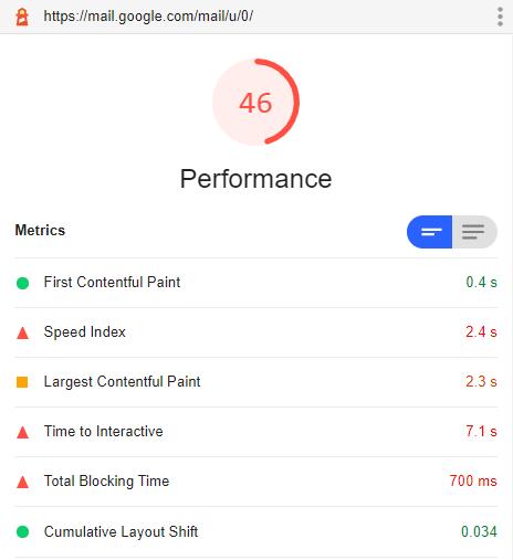 Gmail's Lighthouse Score