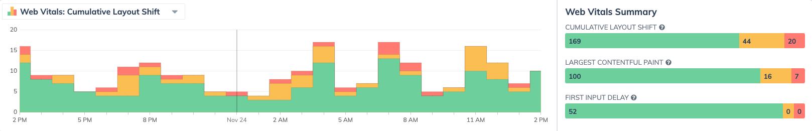 Web Vital histogram chart from Request Metrics